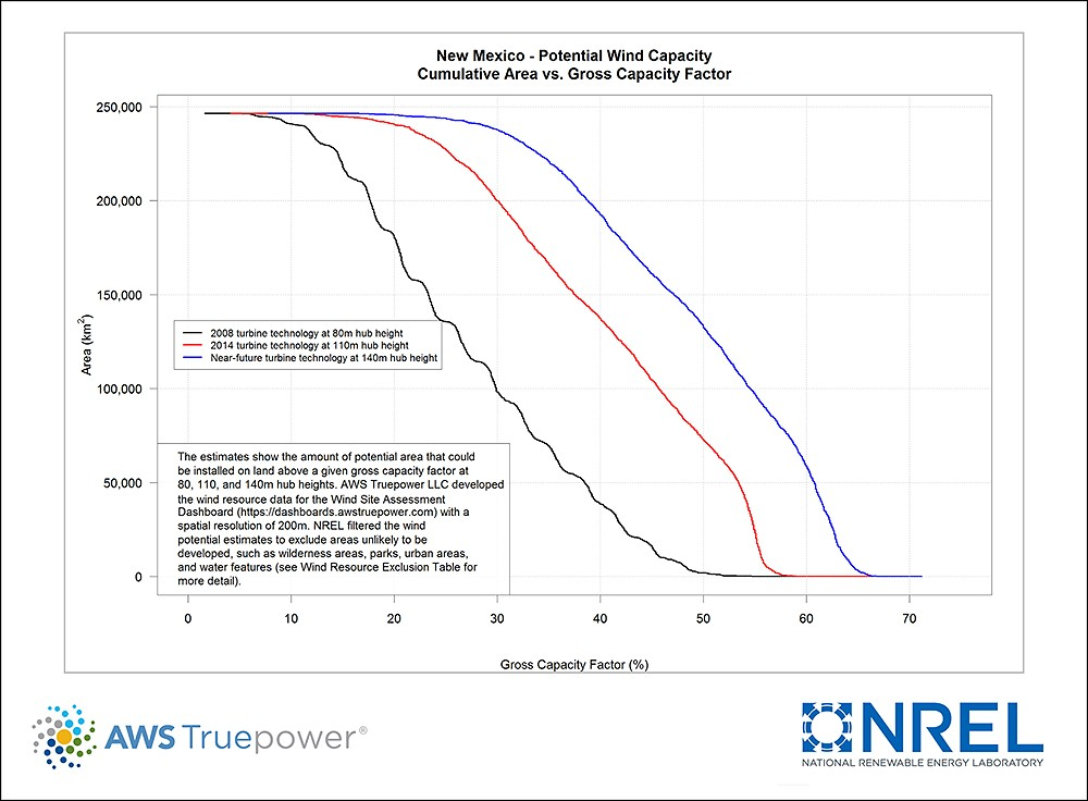 New Mexico Potential Wind Capacity Chart