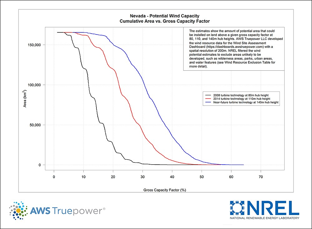 Nevada Potential Wind Capacity Chart