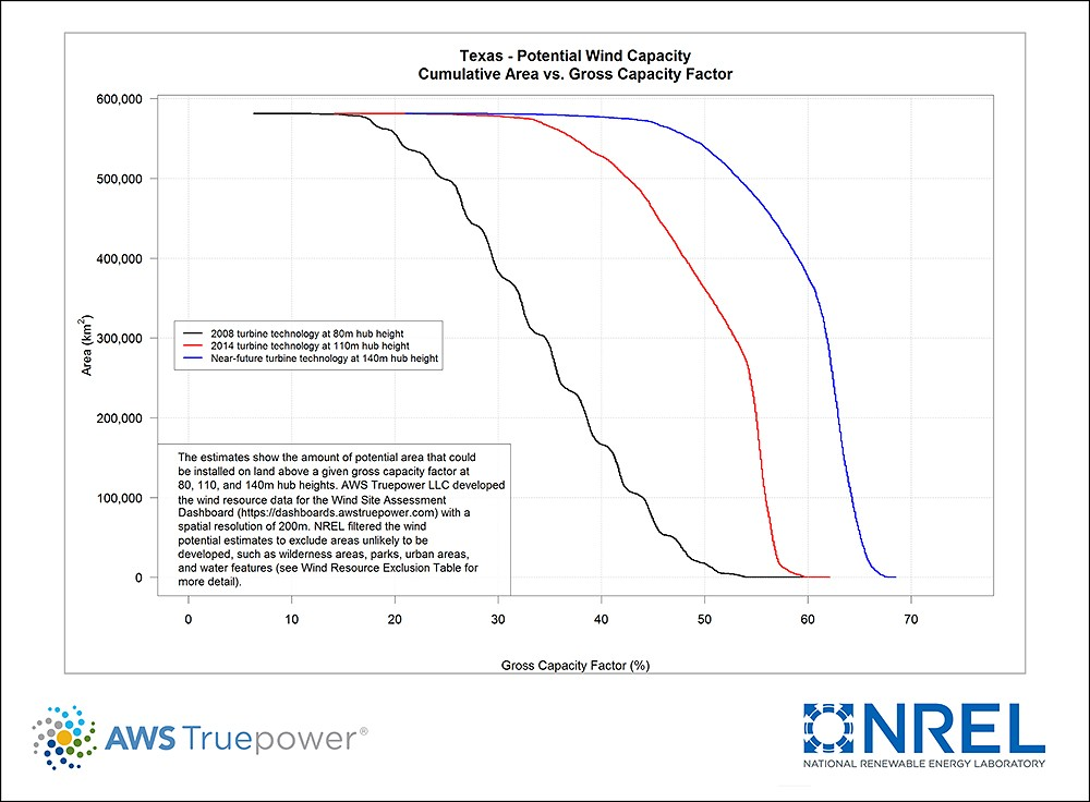 Texas Potential Wind Capacity Chart